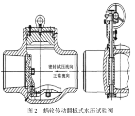 水压试验阀的技术开发与应用