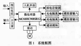 智能型阀门电动执行机构控制器的设计
