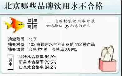 北京抽檢飲用水 15品牌不合格