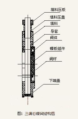 三偏心蝶阀的密封结构探讨