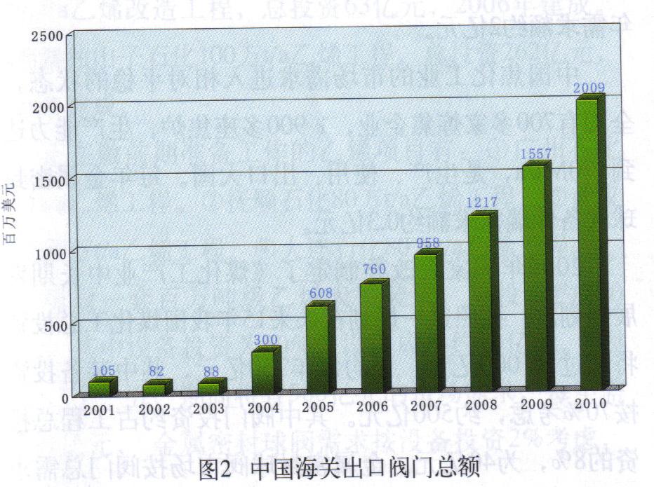 中国金属密封球阀市场预测