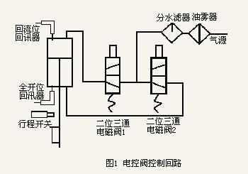 采用气动执行机构驱动,阀由一个双作用气缸和电磁阀控制系统组成.图片