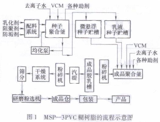 控制阀在pvc糊状树脂生产中的应用