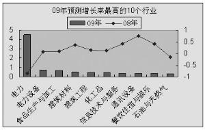 电力2009年有望高增长