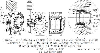 新型水轮机进水球阀的结构和原理
