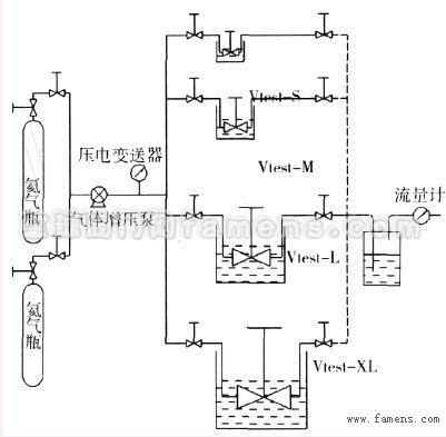 应考虑贵重试验介质的重复使用,气体增压泵前后要设计正,反向切换回路