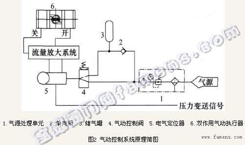 焦炉调节阀气动系统设计图片