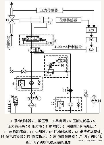 调节阀煤气稳压系统原理