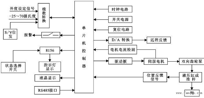 图1 控制器的硬件组成结构框图 1.1 单片机主机部分及其扩展部分 CPU电路板上主要包括单片机ATmega16L、A/D与D/A转换部分以及看门狗接口电路。ATmega16是基于增强的AVRRISC结构的低功耗8位CMOS微控制器。MAX1247是美国MAXIM公司推出的一种低功耗、4通道、12位串行模数转换芯片,其内部自带与微处理器的串行接口SPI。该芯片是一种逐次逼近式模数转换芯片,可以在连续转换模式下对外部4通道模数模拟信号进行顺序转换,其集成度高、工作性能较好。 1.