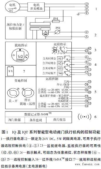 智能型电动执行机构控制信号电源及接线设计