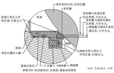 阀门资讯:api6ddbb及dib型管线阀门结构特征解析