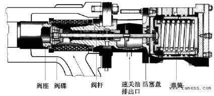 阀门资讯:汽轮机速关阀不同开度下的流动特性数值研究图片