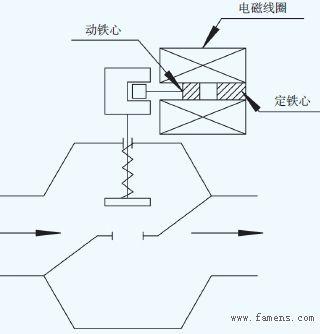 电磁式燃气紧急切断阀应用简述