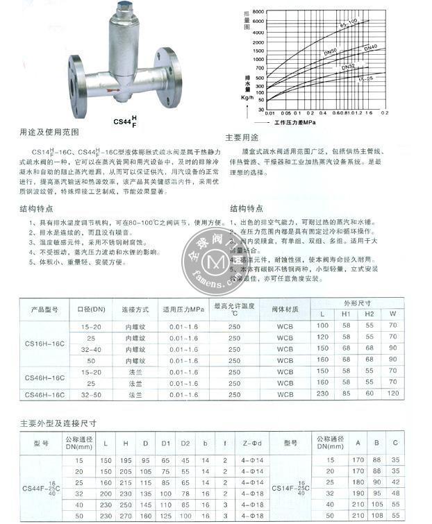 CS14F、H/CS44F、H液體膨脹式疏水閥