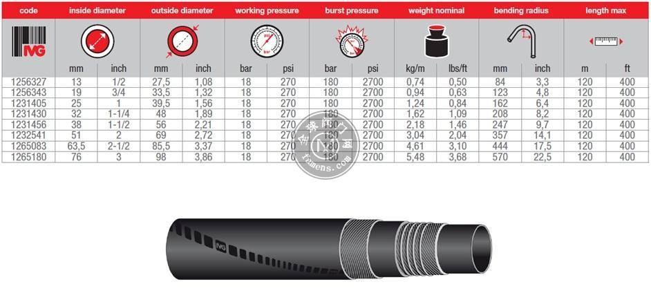 IVG蒸汽管210℃蒸汽软管加强型Victoria LL