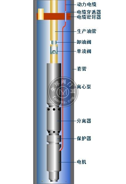 耐腐蚀_耐高温_耐高压_潜油泵津奥特品牌