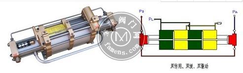 氣動增壓泵