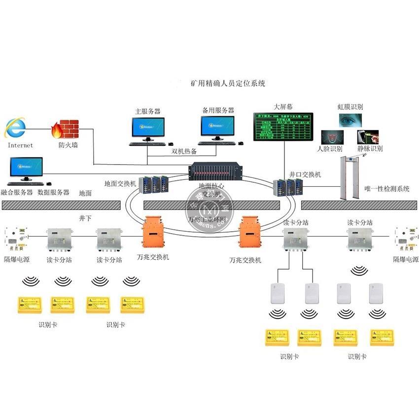 煤矿人员定位系统-矿用人员定位系统