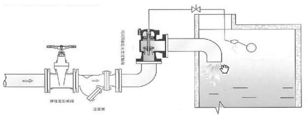 安装形式及注意事项   将该阀垂直固定在进水管上,然后将控制管、截止阀和浮球阀连接旋紧在该阀上即可。该阀进水管和出水管连接法兰H142X-4T-A为0.6MPa标准法兰;H142X-10-A为1MPa标准法兰。进水管直径应大于或等于阀门公称通径,出水口应低于浮球阀。浮球阀安装应距离水管一米以上;在水箱内出水管高于水位线处钻一小孔,以防直空回水。使用时,截止阀应全开,如同一水池安装二只以上阀则应保持同一水平面。因主阀关闭要滞后浮球阀关闭约30~50秒,故水箱要有足够的空余容积,以防溢水。为防止杂质、砂粒进入